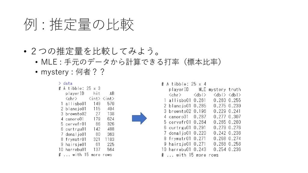 例 : 推定量の比較 • 2つの推定量を比較してみよう。 • MLE : 手元のデータから計算...