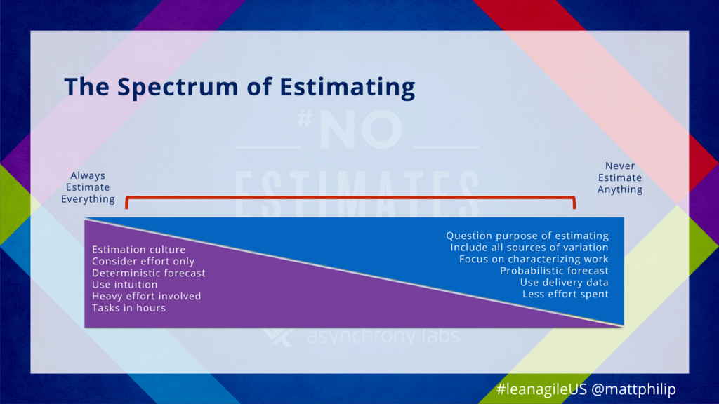 The Spectrum of Estimating Never Estimate Anyth...