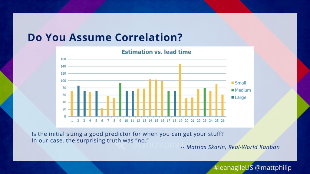 Do You Assume Correlation? Is the initial sizin...