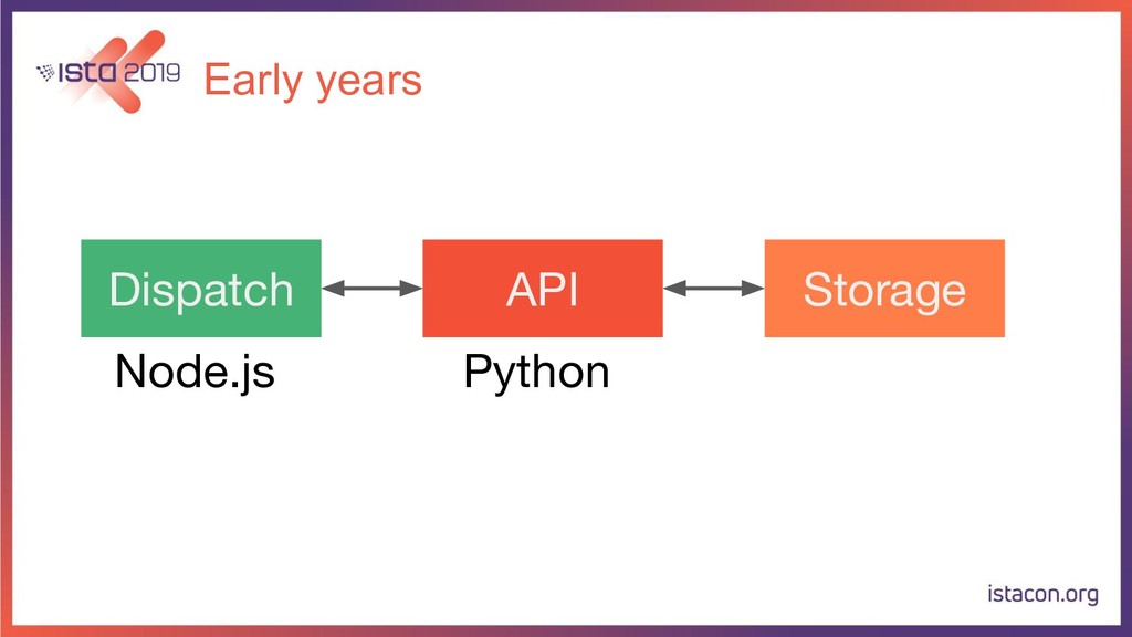 Early years Dispatch API Storage Python Node.js
