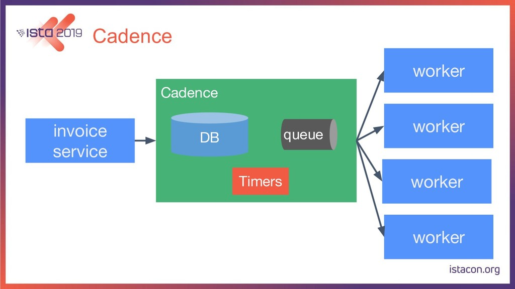 Cadence Cadence DB queue Timers invoice service...