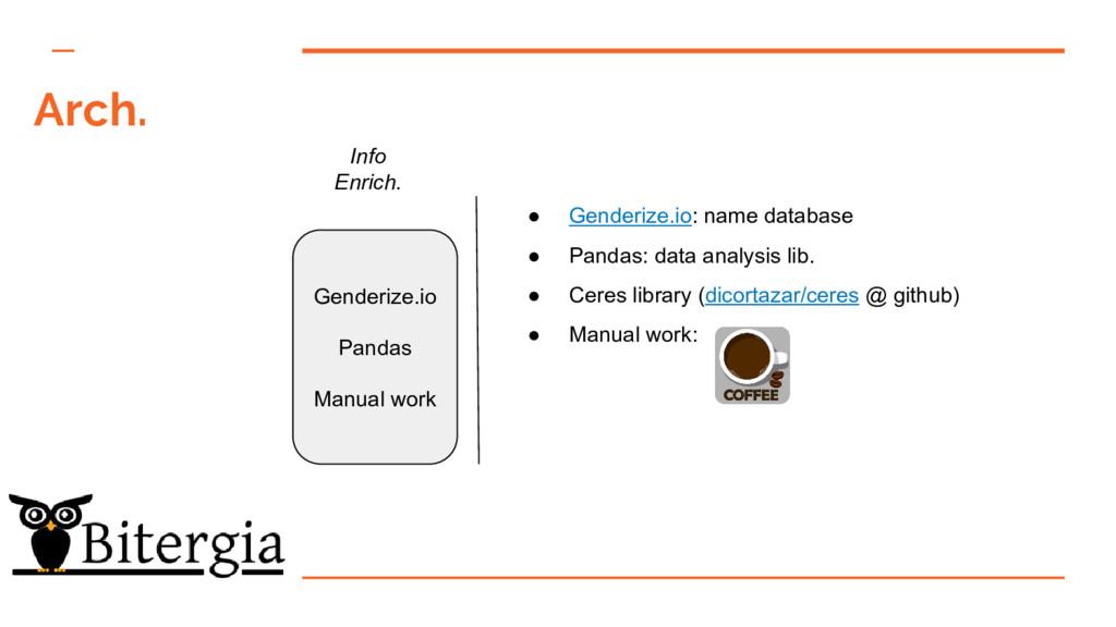 Arch. Info Enrich. Genderize.io Pandas Manual w...