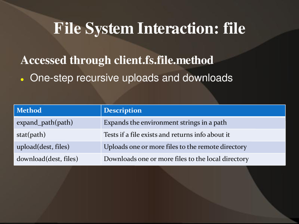 File System Interaction: file Accessed through ...