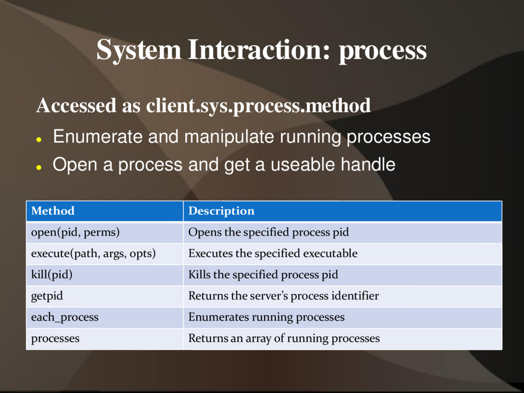 System Interaction: process Accessed as client....
