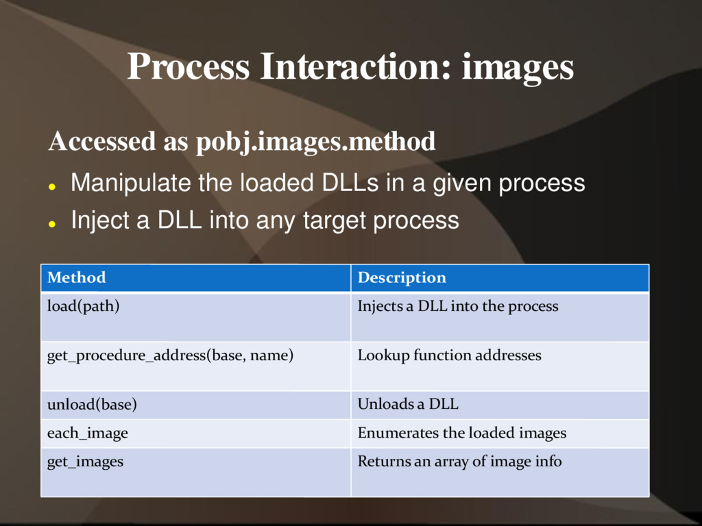 Process Interaction: images Accessed as pobj.im...