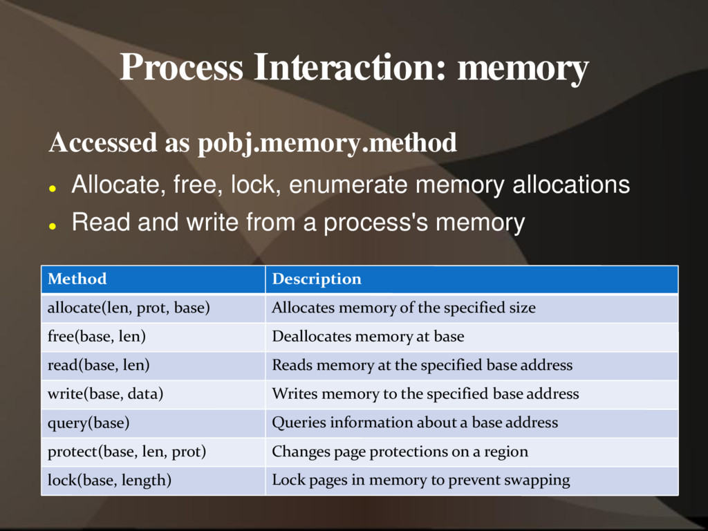 Process Interaction: memory Accessed as pobj.me...