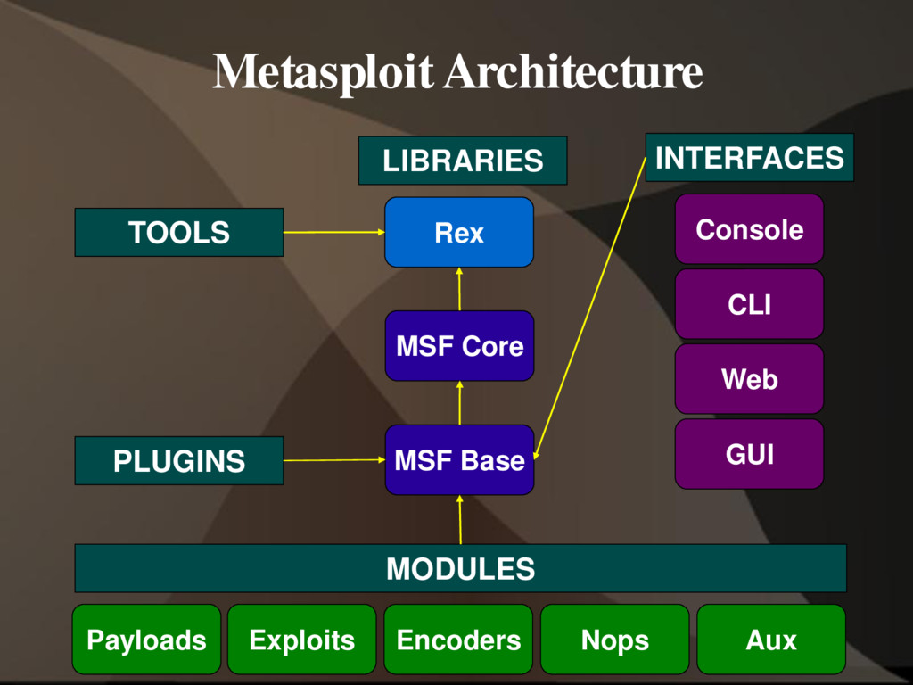 Rex MSF Core MSF Base Payloads Exploits Encoder...