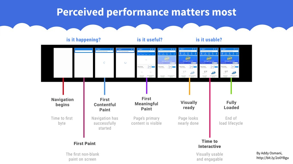 Perceived performance matters most By Addy Osma...