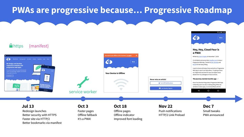 PWAs are progressive because… Progressive Roadm...