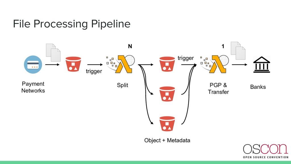 File Processing Pipeline Split PGP & Transfer P...