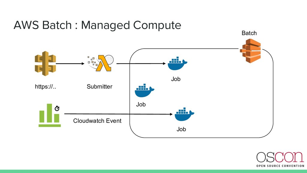 AWS Batch : Managed Compute https://.. Submitte...
