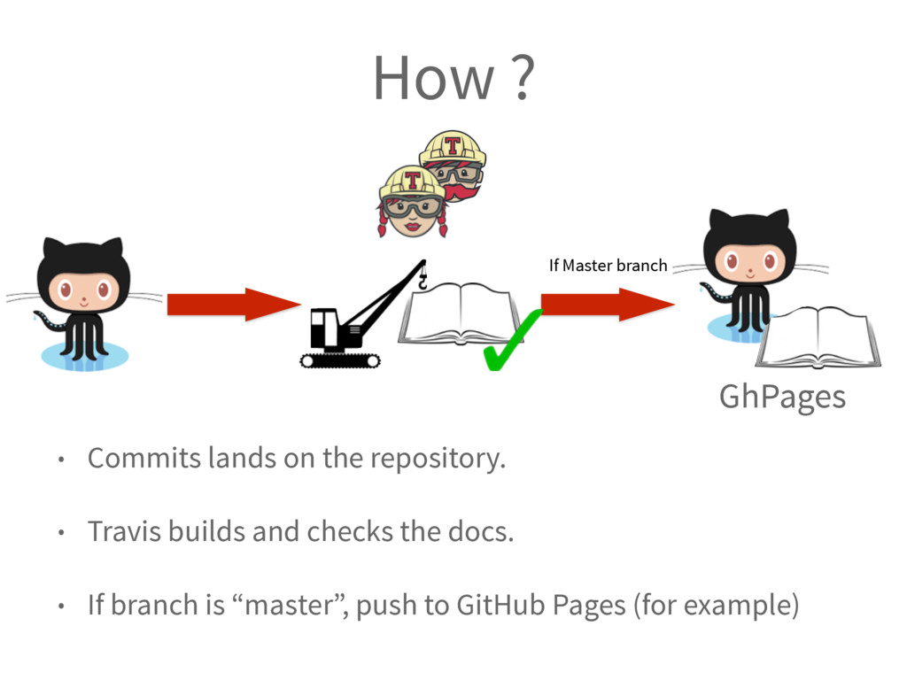 How ? GhPages • Commits lands on the repository...