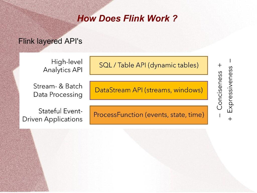 How Does Flink Work ? Flink layered API's