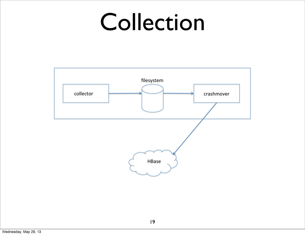 Collection collector' crashmover' filesystem' HB...