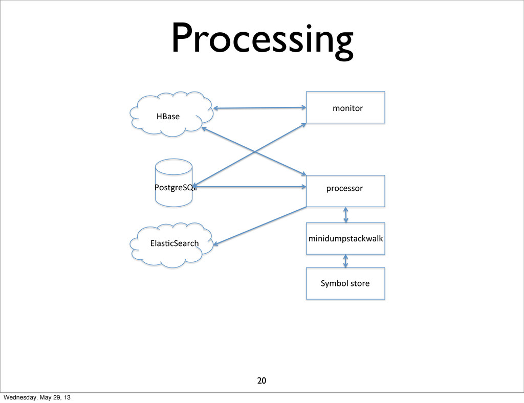 Processing HBase& PostgreSQL& Elas1cSearch& mon...