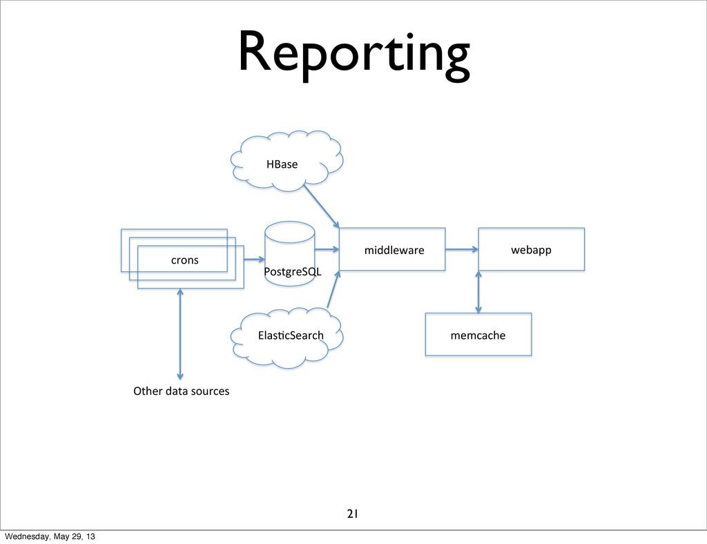 Reporting HBase& PostgreSQL& Elas1cSearch& midd...