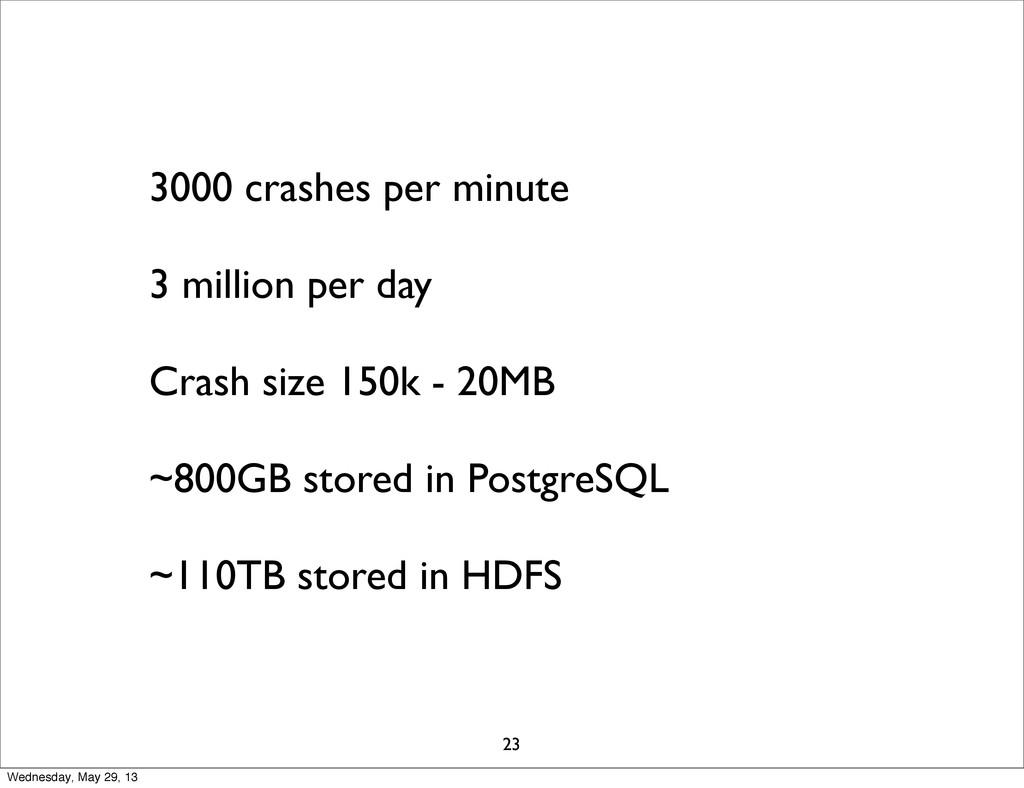 3000 crashes per minute 3 million per day Crash...