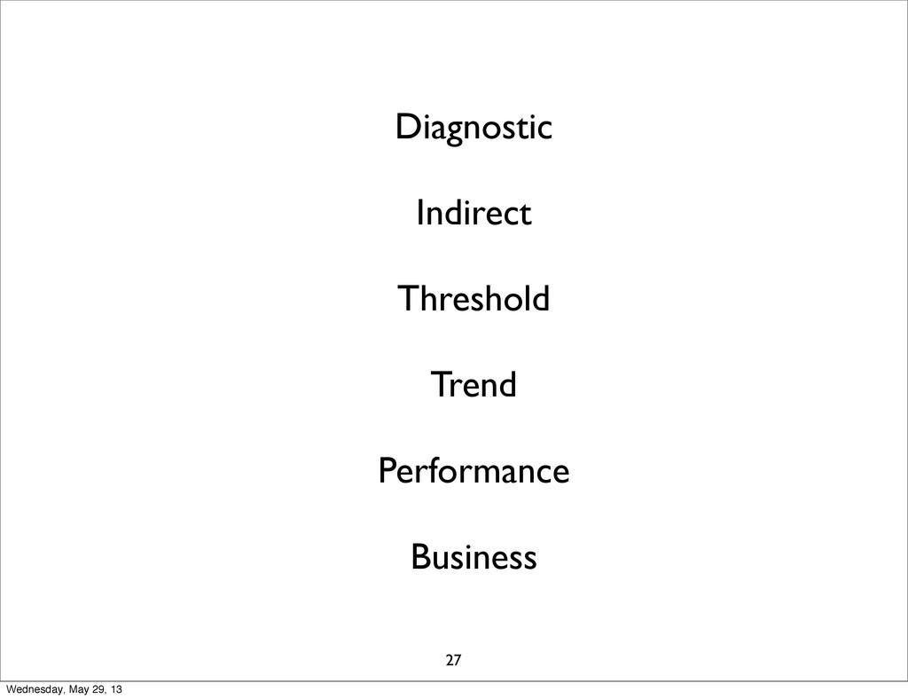 Diagnostic Indirect Threshold Trend Performance...