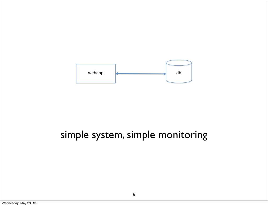 webapp& db& simple system, simple monitoring 6 ...