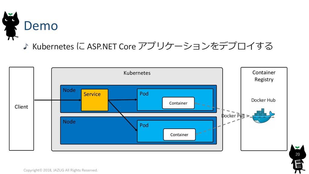 Demo Kubernetes  ASP.NET Core    ...