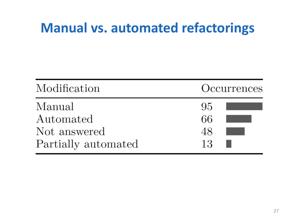 Manual vs. automated refactorings 27