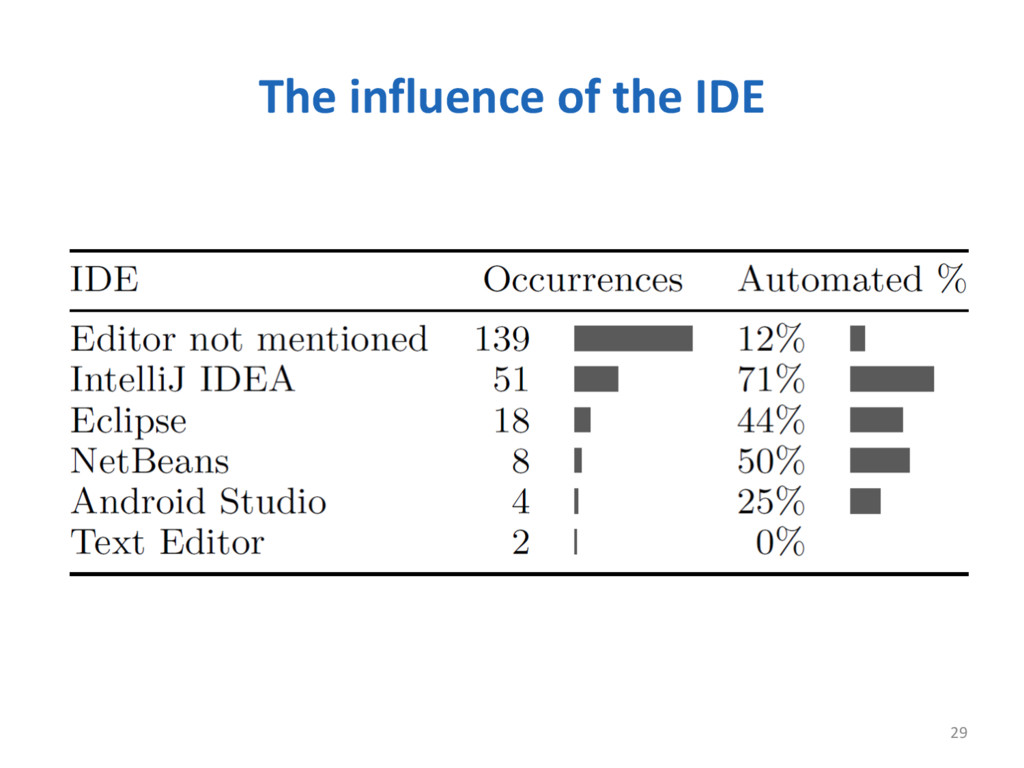 The influence of the IDE 29