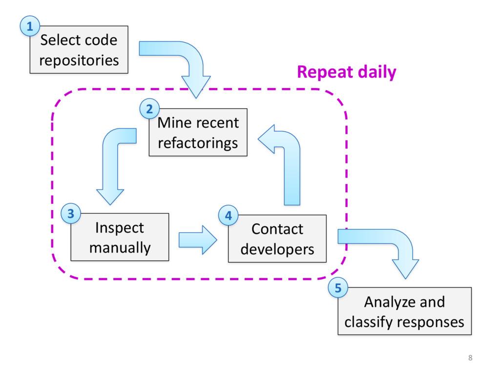 8 Select code  repositories 1 Mine rec...