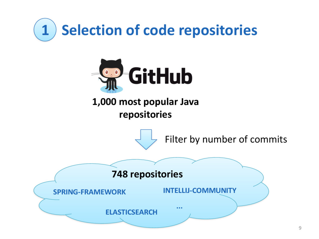 Selection of code repositories 9 1,000...