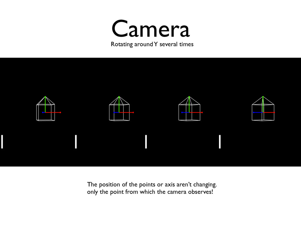 Camera Rotating around Y several times The posi...