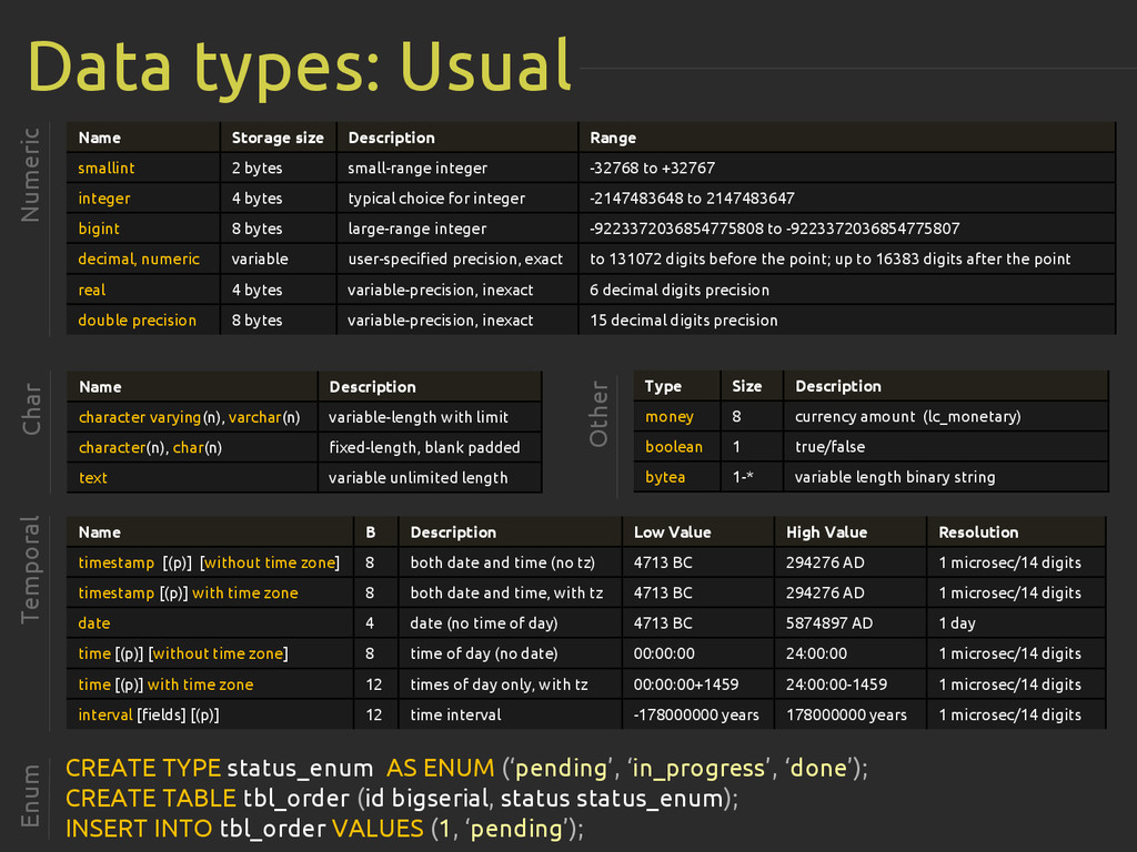Data types: Usual Numeric Name Storage size Des...