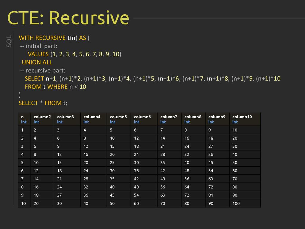 CTE: Recursive WITH RECURSIVE t(n) AS ( -- init...