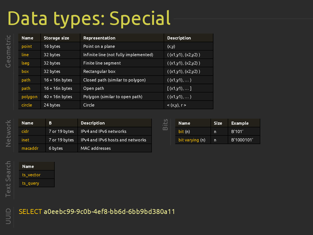 Data types: Special Geometric Name Storage size...