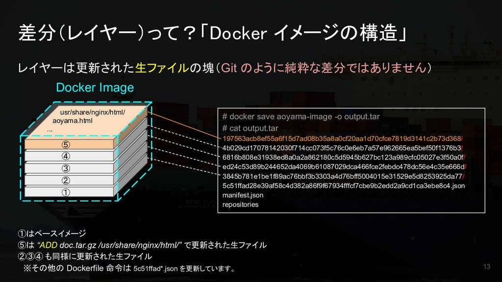 差分(レイヤー)って?「Docker イメージの構造」 レイヤーは更新された生ファイルの塊(G...