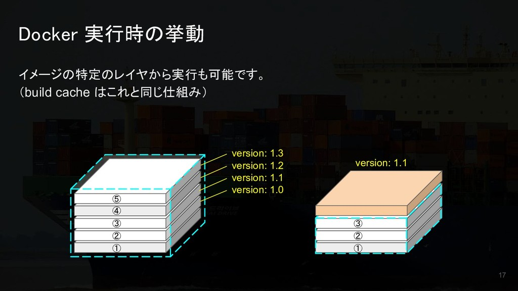 Docker 実行時の挙動 イメージの特定のレイヤから実行も可能です。 (build cach...