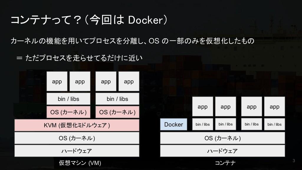 コンテナって?(今回は Docker) カーネルの機能を用いてプロセスを分離し、OS の一部の...