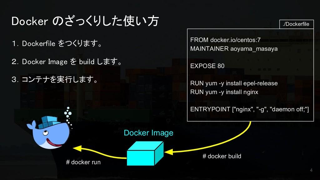 Docker のざっくりした使い方 1.Dockerfile をつくります。 2.Docker...