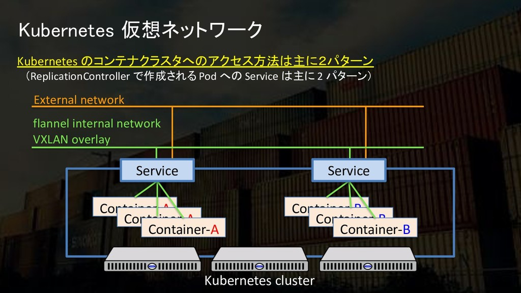 Kubernetes 仮想ネットワーク External network Container-...