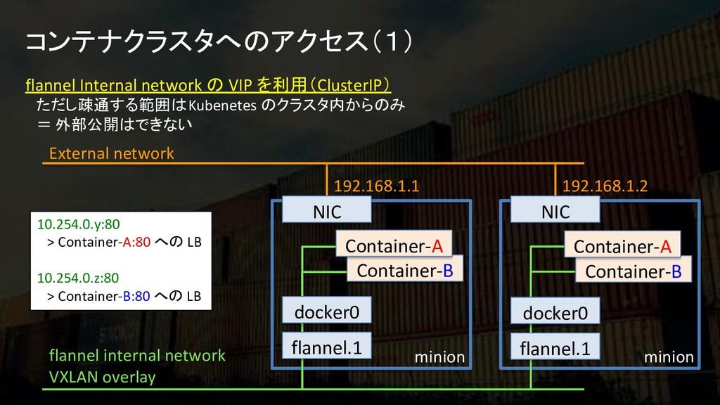 コンテナクラスタへのアクセス(1) flannel internal network VXLA...
