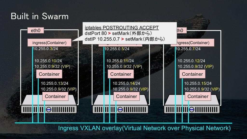 Built in Swarm :8080 Ingress VXLAN overlay(Virt...