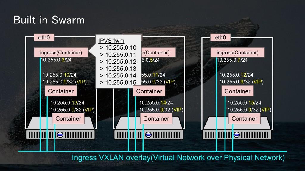 Built in Swarm Ingress VXLAN overlay(Virtual Ne...