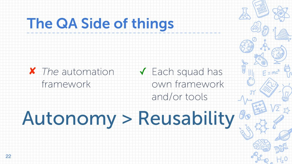 The QA Side of things 22 ✘ The automation frame...