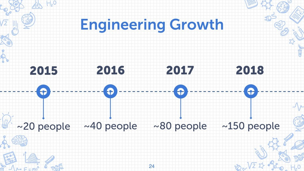 Engineering Growth 24 ~40 people 2016 ~80 peopl...