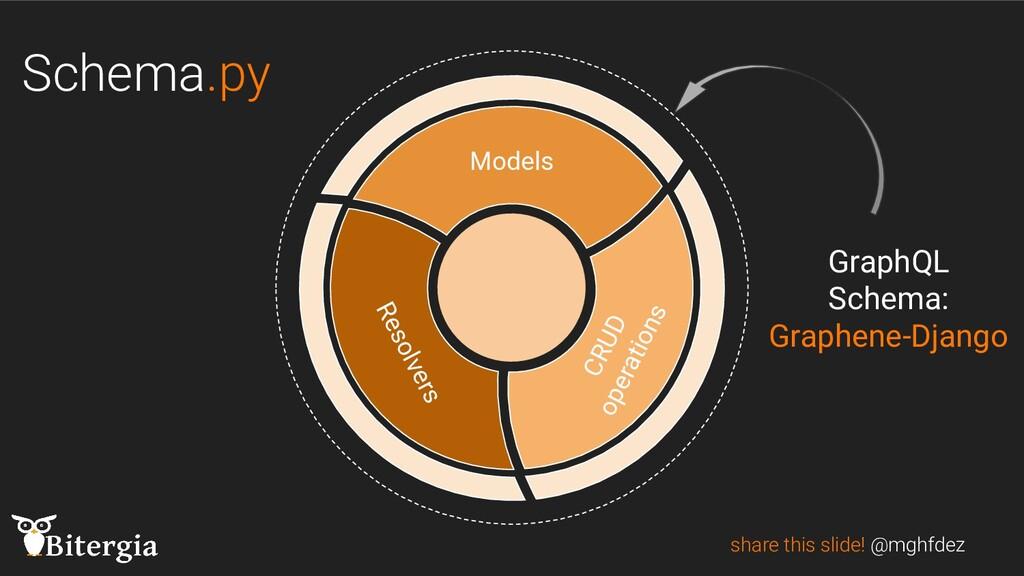 Schema.py share this slide! @mghfdez CRUD opera...