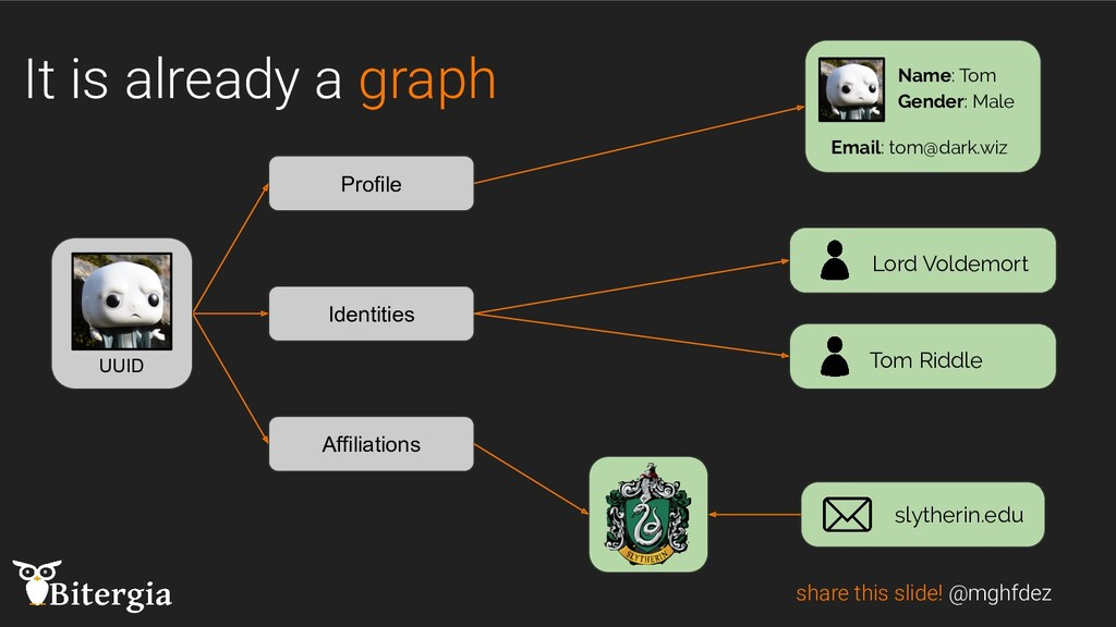It is already a graph share this slide! @mghfde...