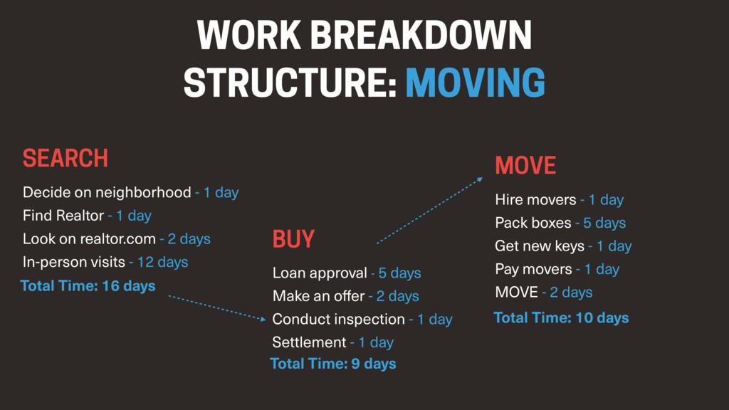 WORK BREAKDOWN STRUCTURE: MOVING SEARCH Decide ...