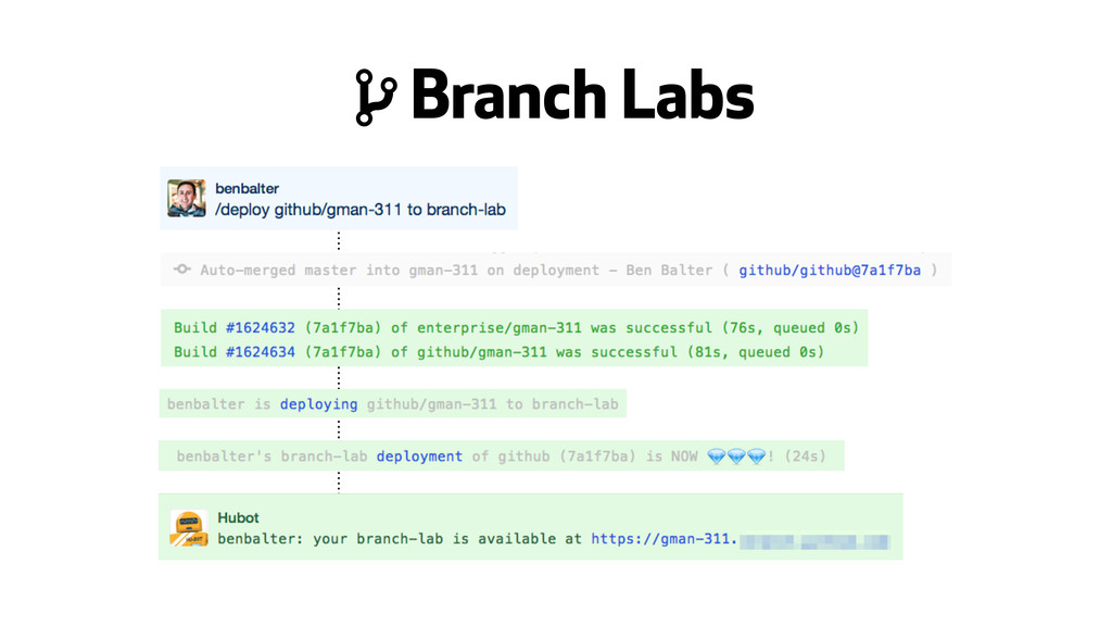 , Branch Labs