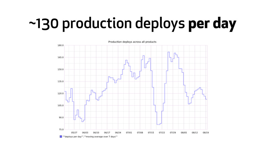 ~130 production deploys per day
