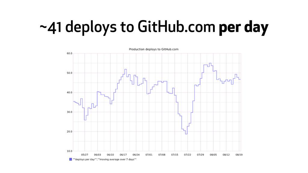 ~41 deploys to GitHub.com per day