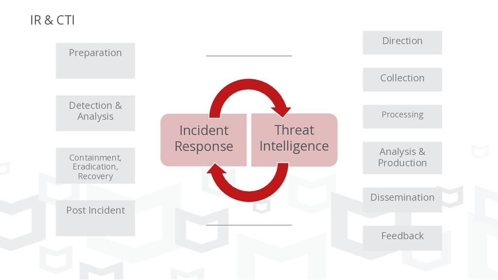 Incident Response Threat Intelligence Preparati...
