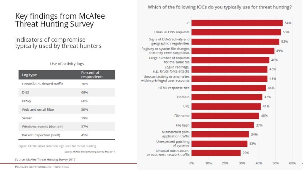 35 McAfee Advanced Threat Research – Thomas Roc...